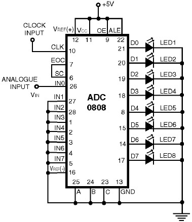 ADC0808 – Simple Analoque to Digital Converter   Electronic Schematic  DiagramElectronic Schematic Diagram